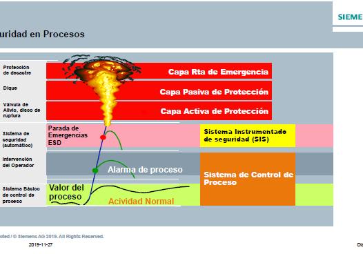 SISTEMAS DE SEGURIDAD FUNCIONAL PARA AUTOMATIZACIÓN DE PROCESOS COLOMBIA